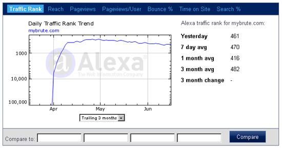 MyBrute的Alexa世界排名曲線圖